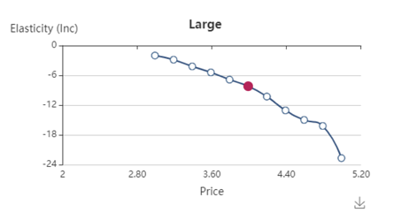 Figure 3_Price elasticity of the large coffee
