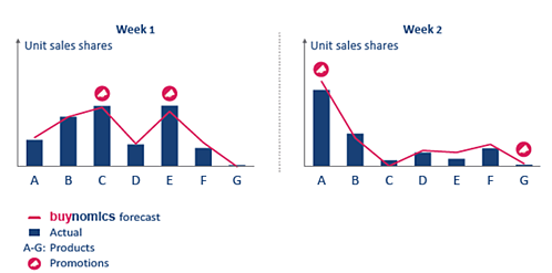 buynomics forecasted how shoppers would react to two entirely different pricing scenarios with an accuracy of >95%