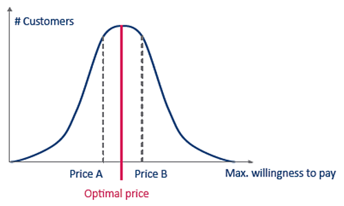 optimal price