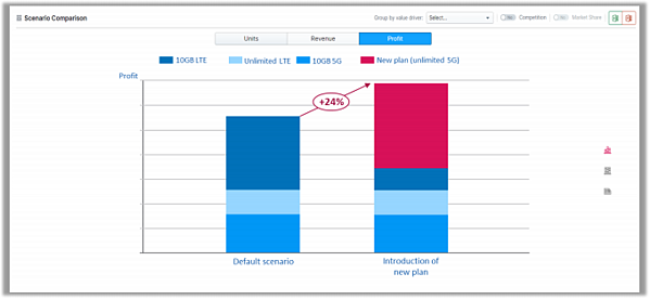 Profitability of different scenarios compared with buynomics