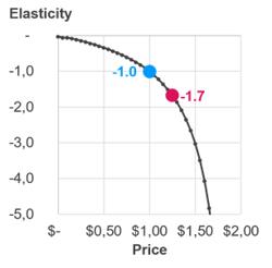Graph elasticity
