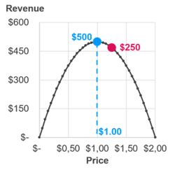 Graph revenue