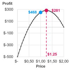 Graph profit