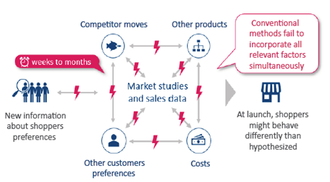 Consumer insights without buynomics is a long and incoherent process