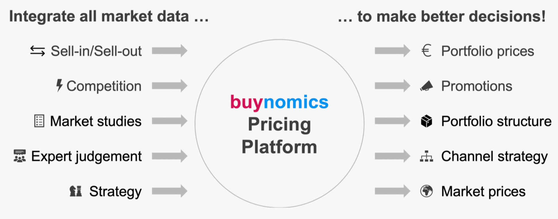 What buynomics can do for you
